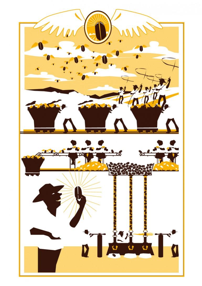 fantasie-koffieproces